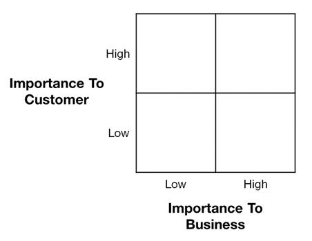 Projektowanie doświadczenia klienta: jak ustalać priorytety CX w organizacji?