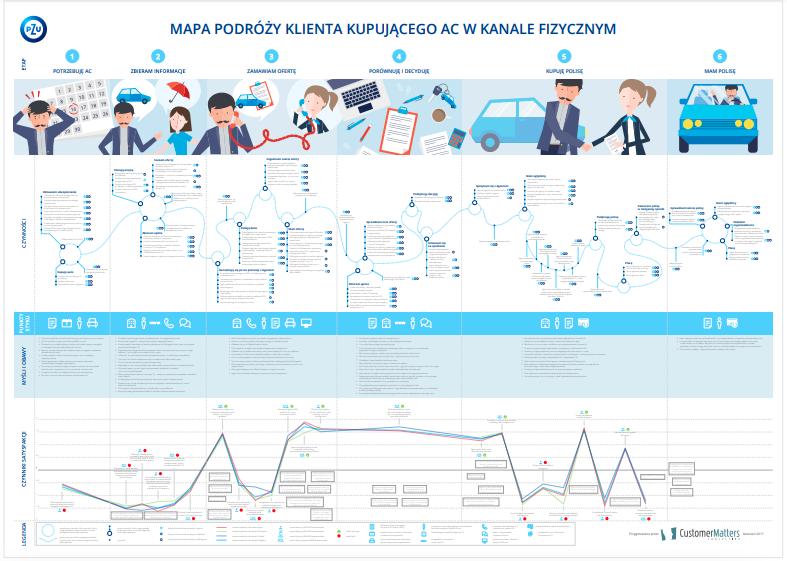Odkryj siłę doświadczeń klienta – raport PZU na temat stanu CX